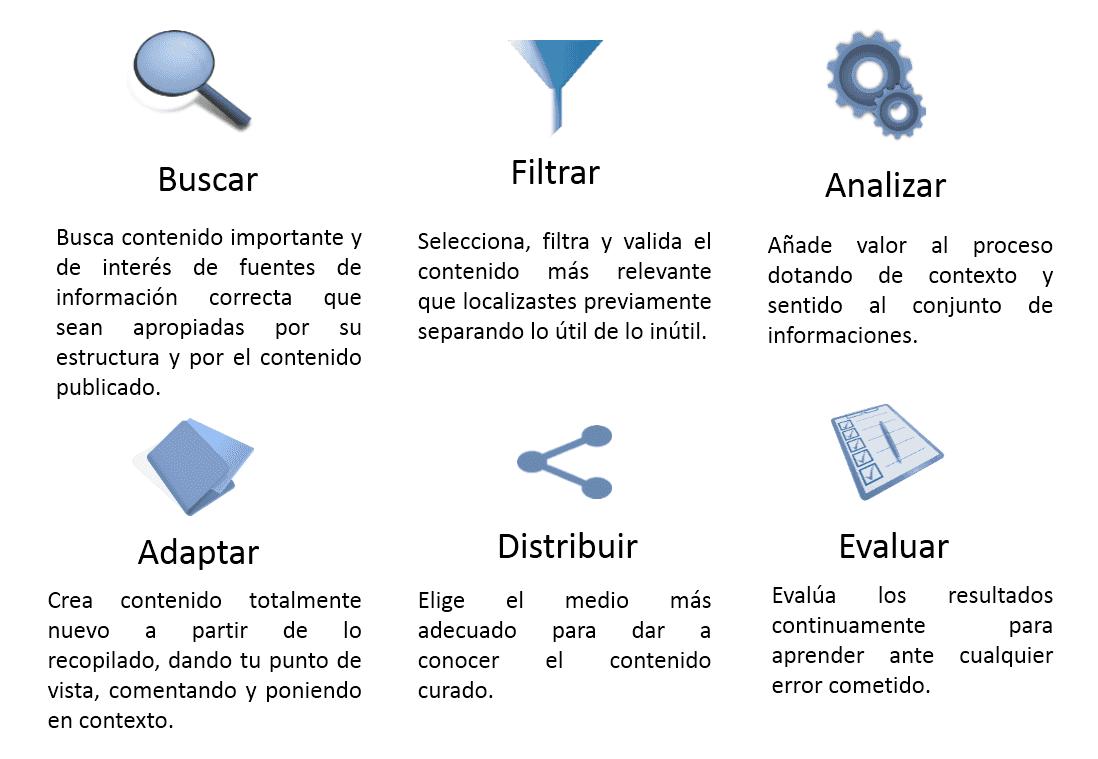 fases-curacion-contenidos