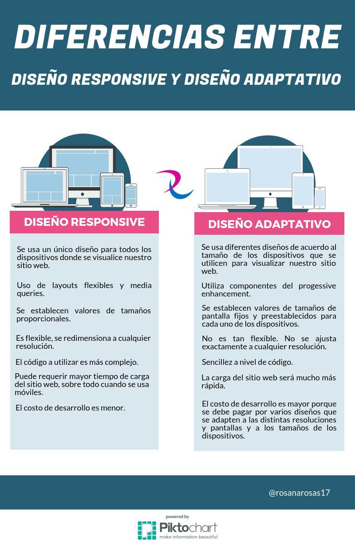 infografia-diseño-responsive-adaptativo