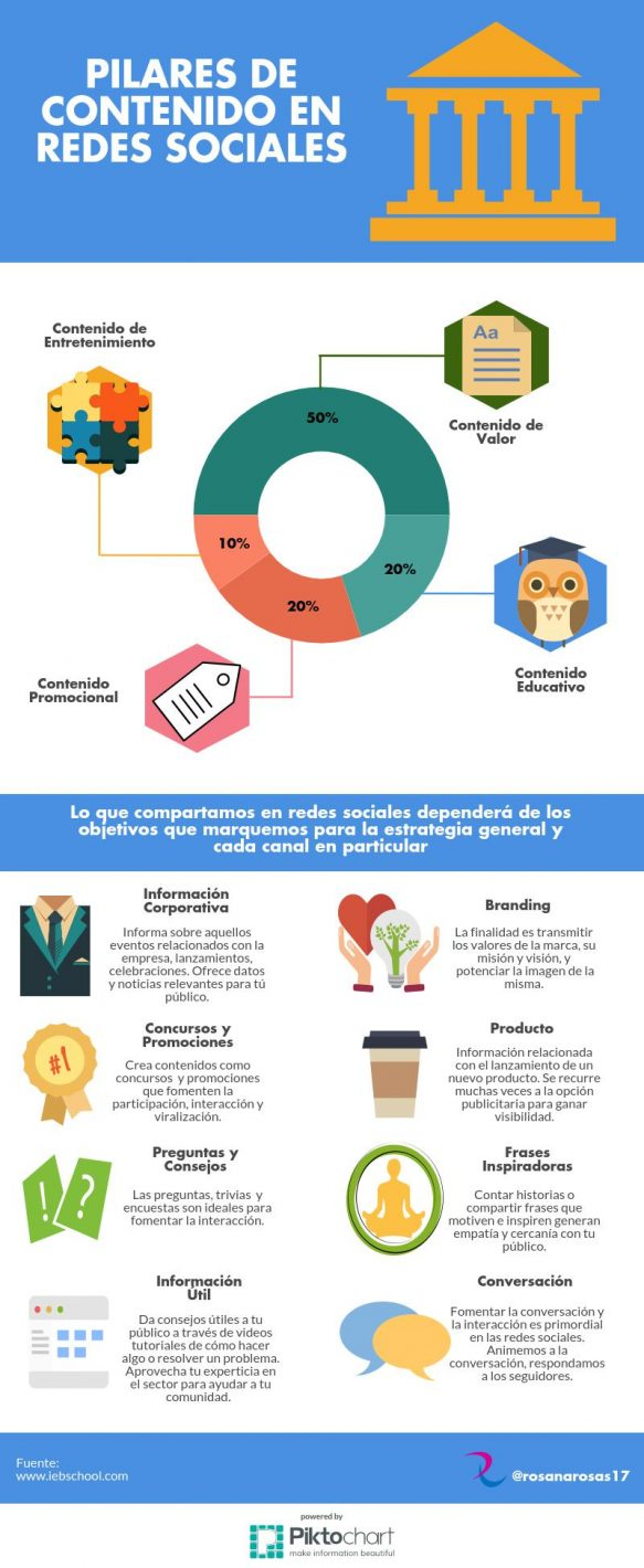 infografia-pilares-contenido-redes-sociales