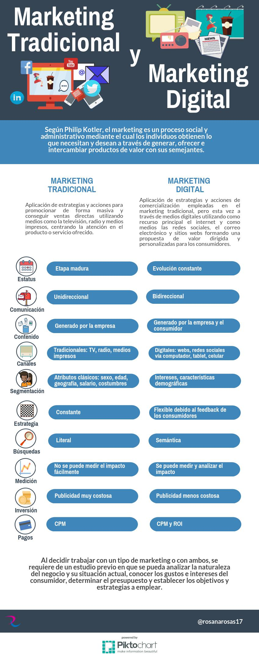 infografia-marketing-tradicional-digital