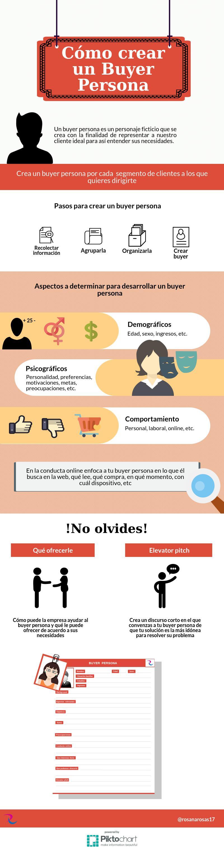 infografia-guia-buyer-persona