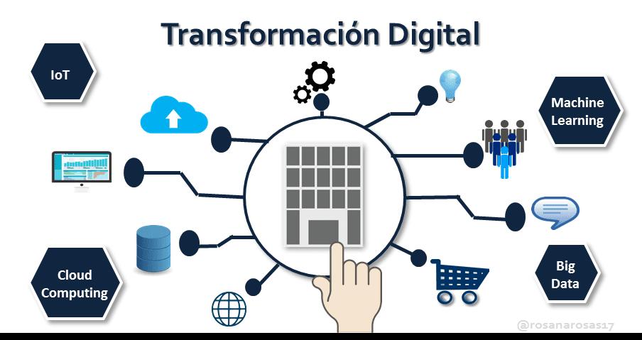 La transformación digital en las empresas [Infografía]