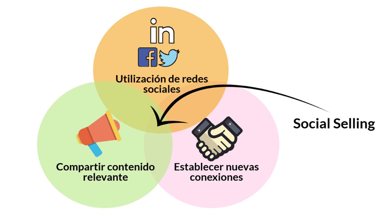 triada-social-selling