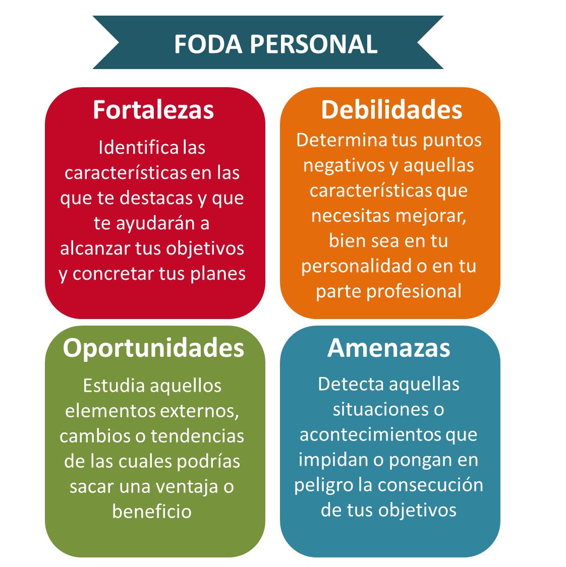Matriz DOFA personal resumida