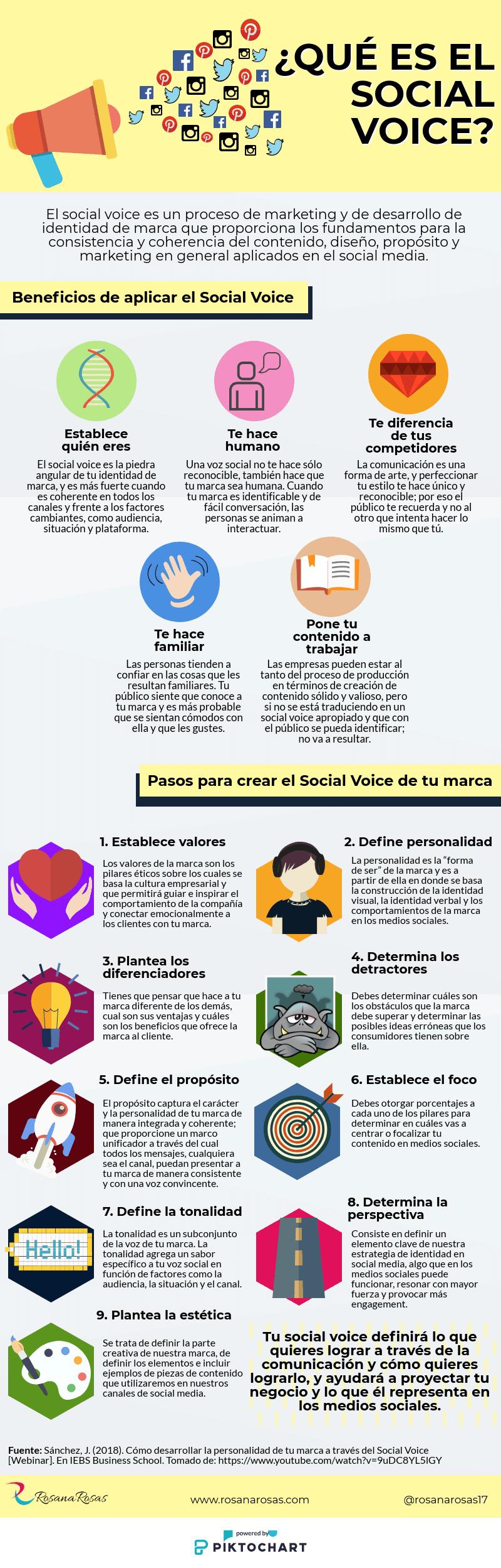Infografia-que-es-social-voice