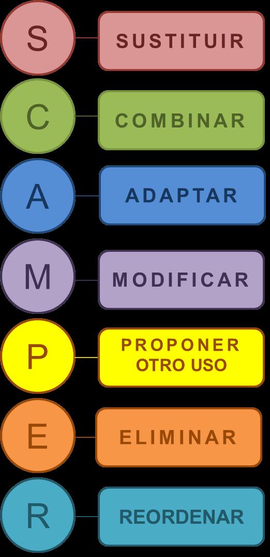 SCAMPER siglas
