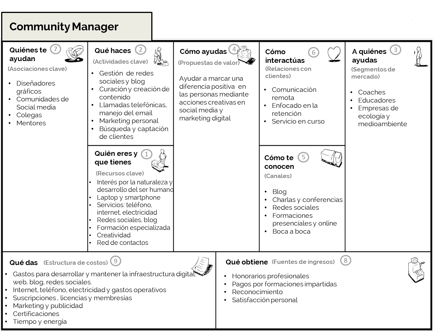 ejemplo business model canvas personacommunity manager