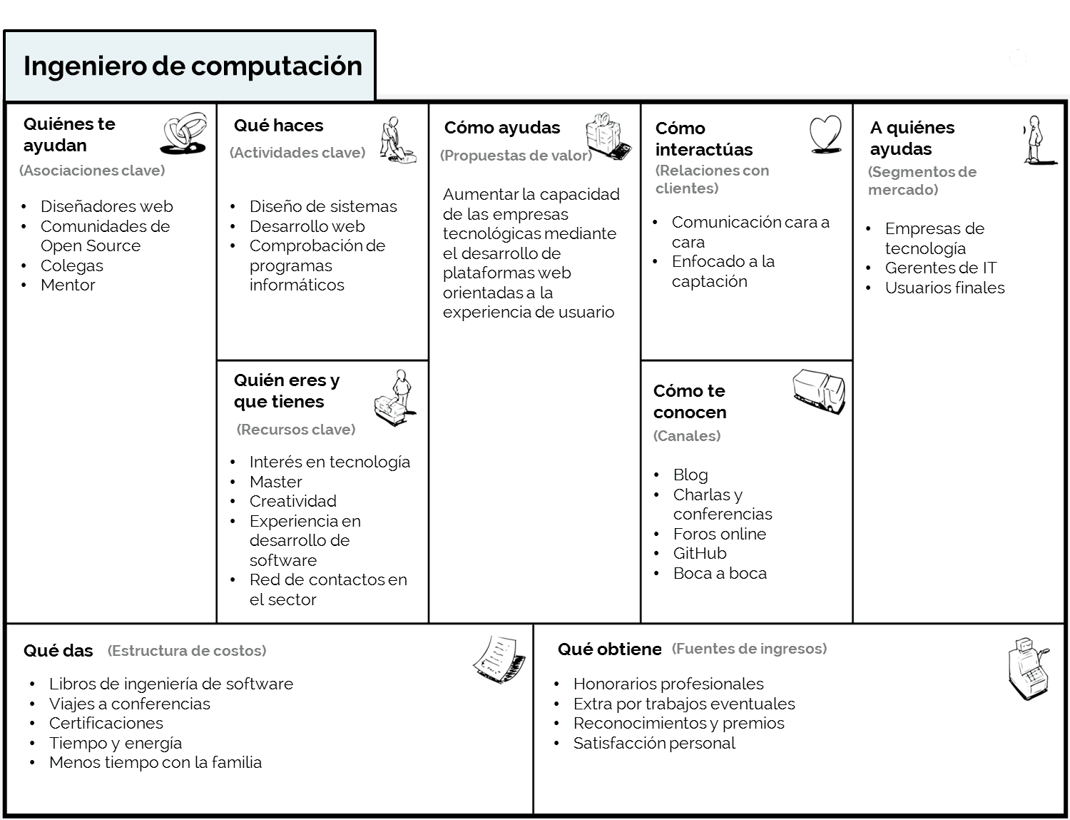 ejemplo business model canvas personal ingeniero de computación