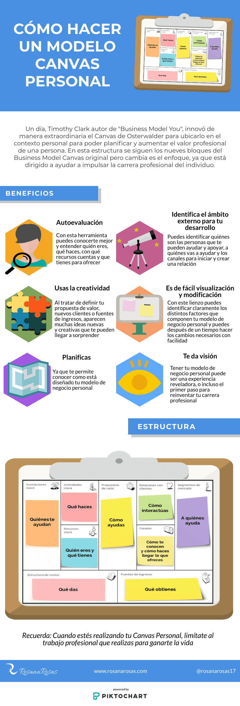 infografia modelo canvas personal