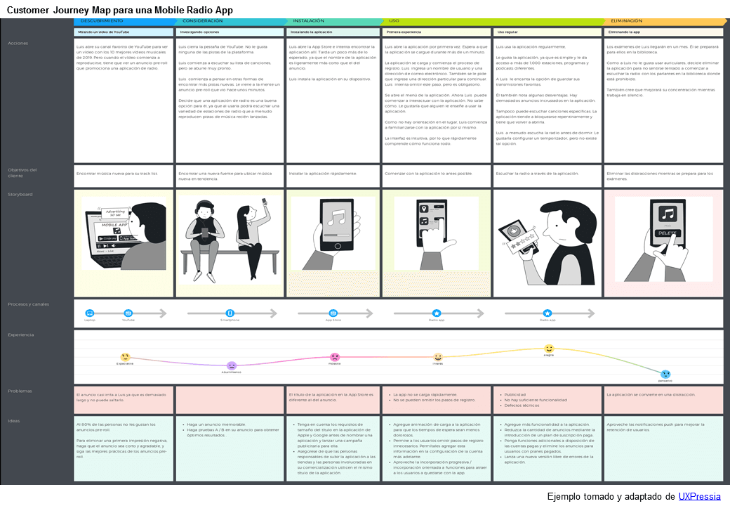 Customer Journey Map de una aplicacióm móvil de radio
