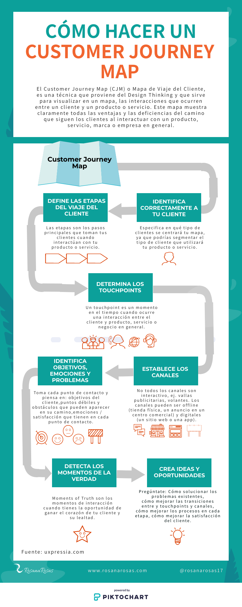 Infografia Cómo hacver un Customer Journey Map