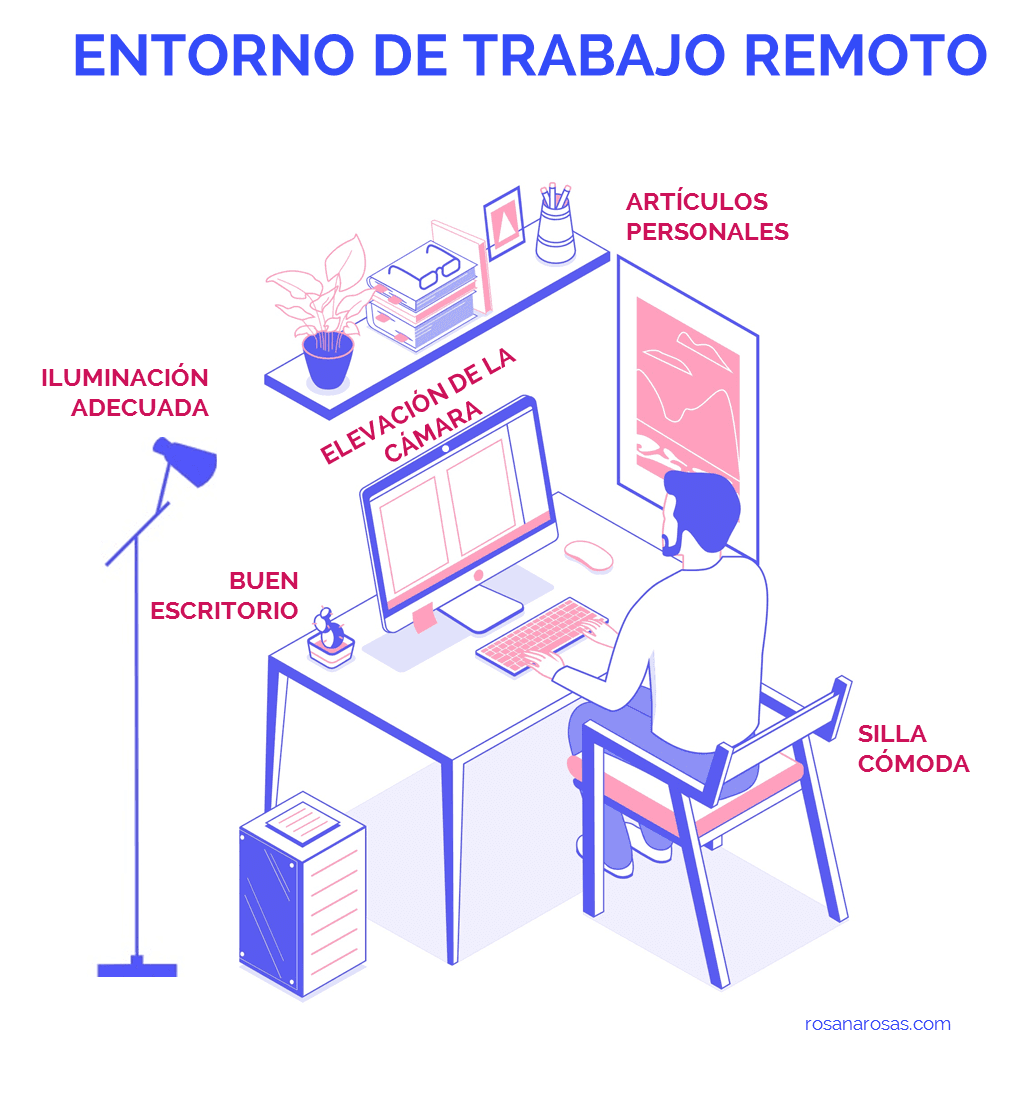 Entorno del trabajo remoto