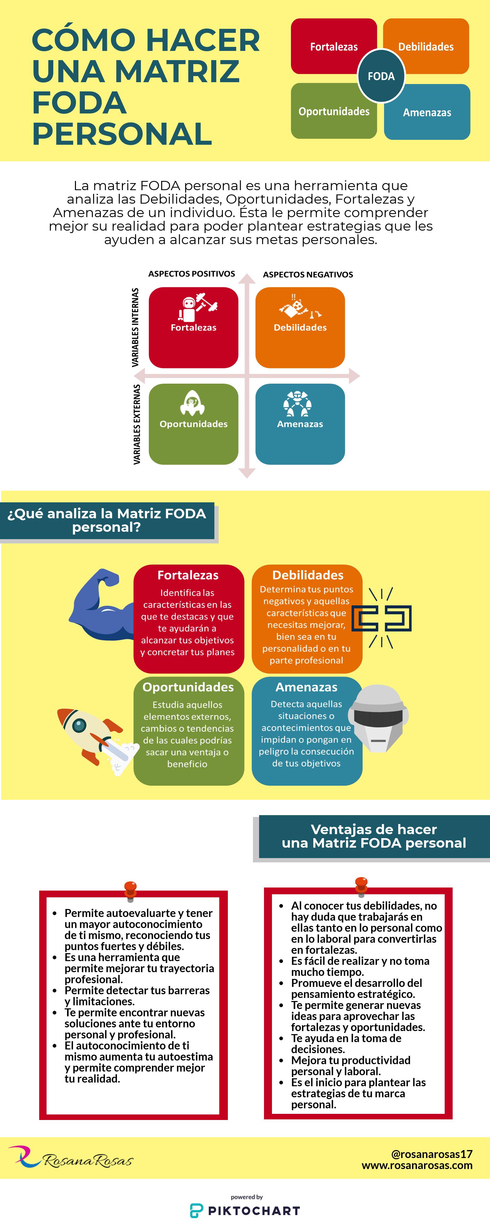 infografia matriz FODA