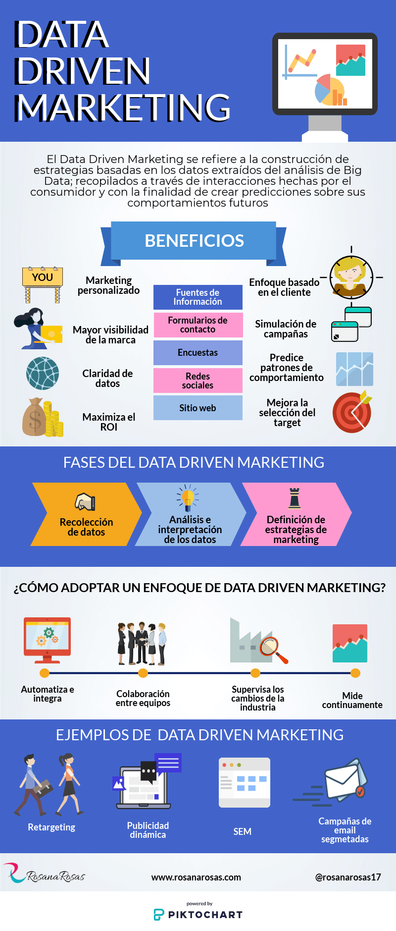 Infografia data driven marketing