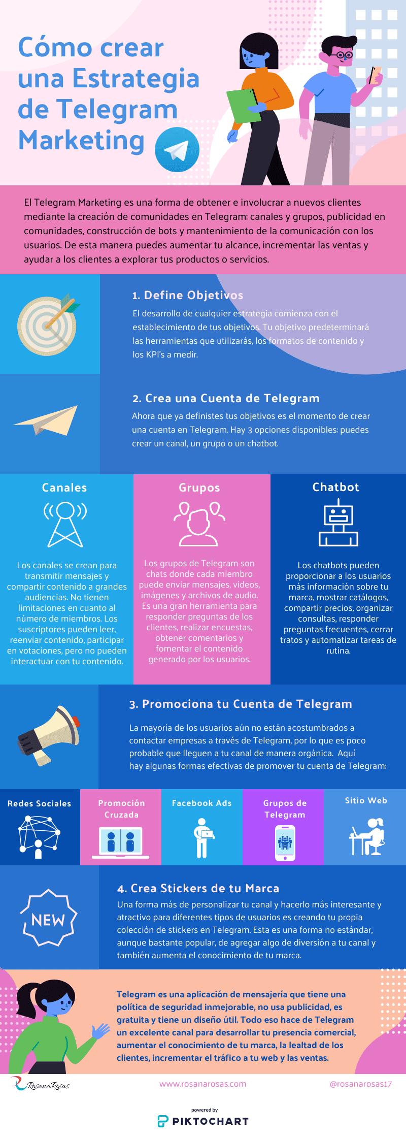 Infografia Estrategia de Telegram Marketing